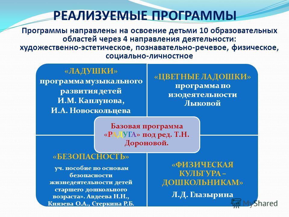 Каплунова новоскольцева программа ладушки ясельки скачать бесплатно