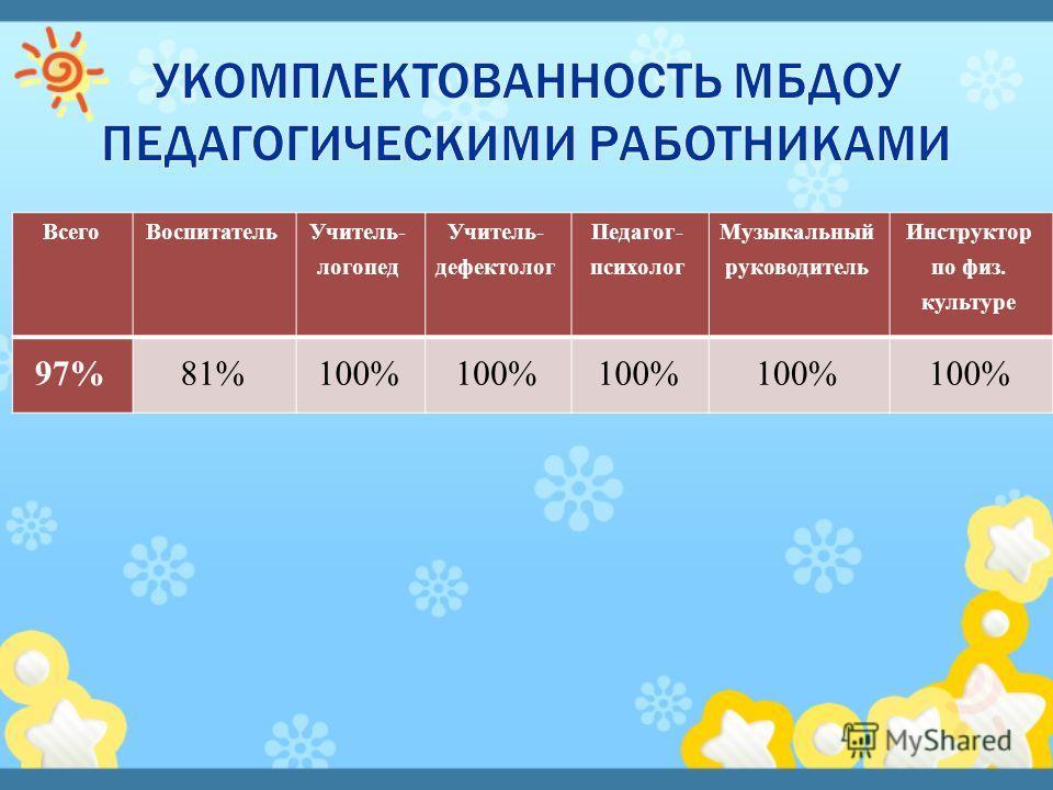 ВсегоВоспитатель Учитель- логопед Учитель- дефектолог Педагог- психолог Музыкальный руководитель Инструктор по физ. культуре 97%81%100%