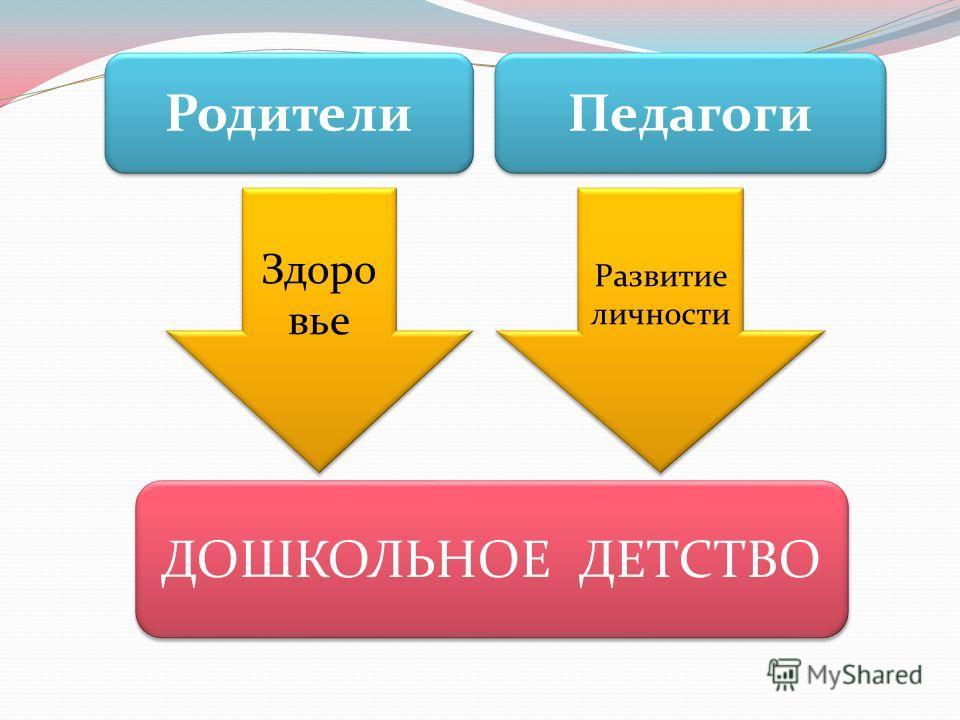 Здоро вье Развитие личности ДОШКОЛЬНОЕ ДЕТСТВО Родители Педагоги