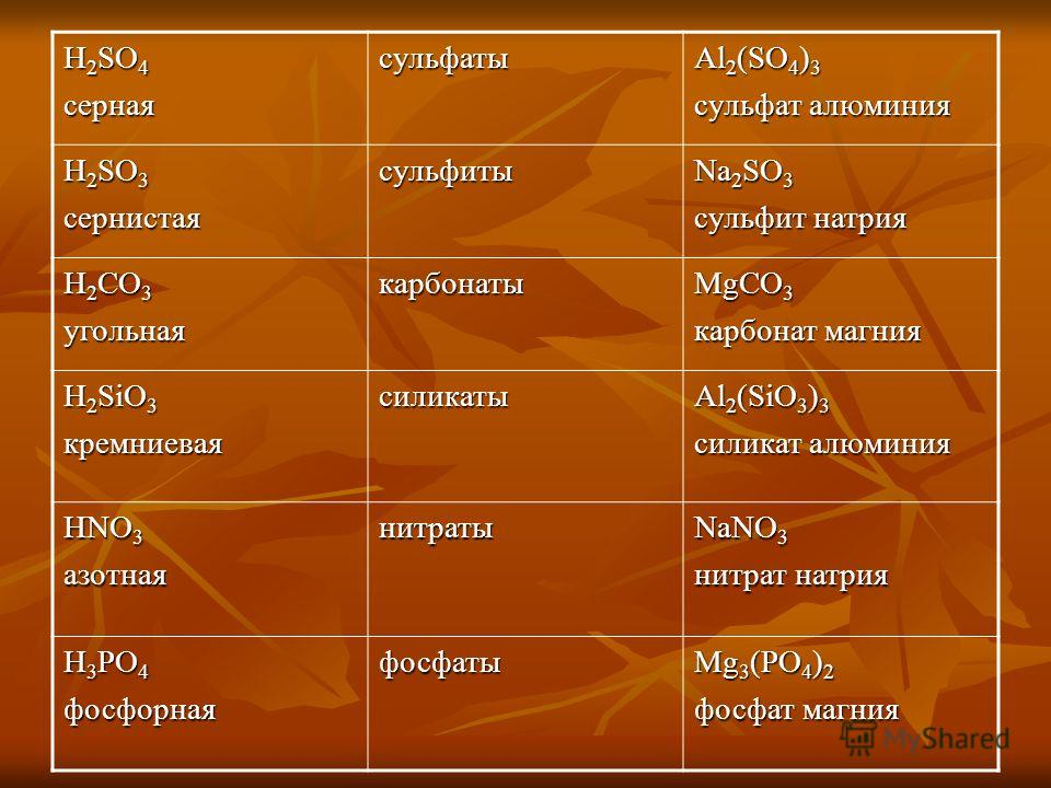 H 2 SO 4 сернаясульфаты Al 2 (SO 4 ) 3 сульфат алюминия H 2 SO 3 сернистаясульфиты Na 2 SO 3 сульфит натрия H 2 CO 3 угольнаякарбонаты MgCO 3 карбонат магния H 2 SiO 3 кремниеваясиликаты Al 2 (SiO 3 ) 3 силикат алюминия HNO 3 азотнаянитраты NaNO 3 ни