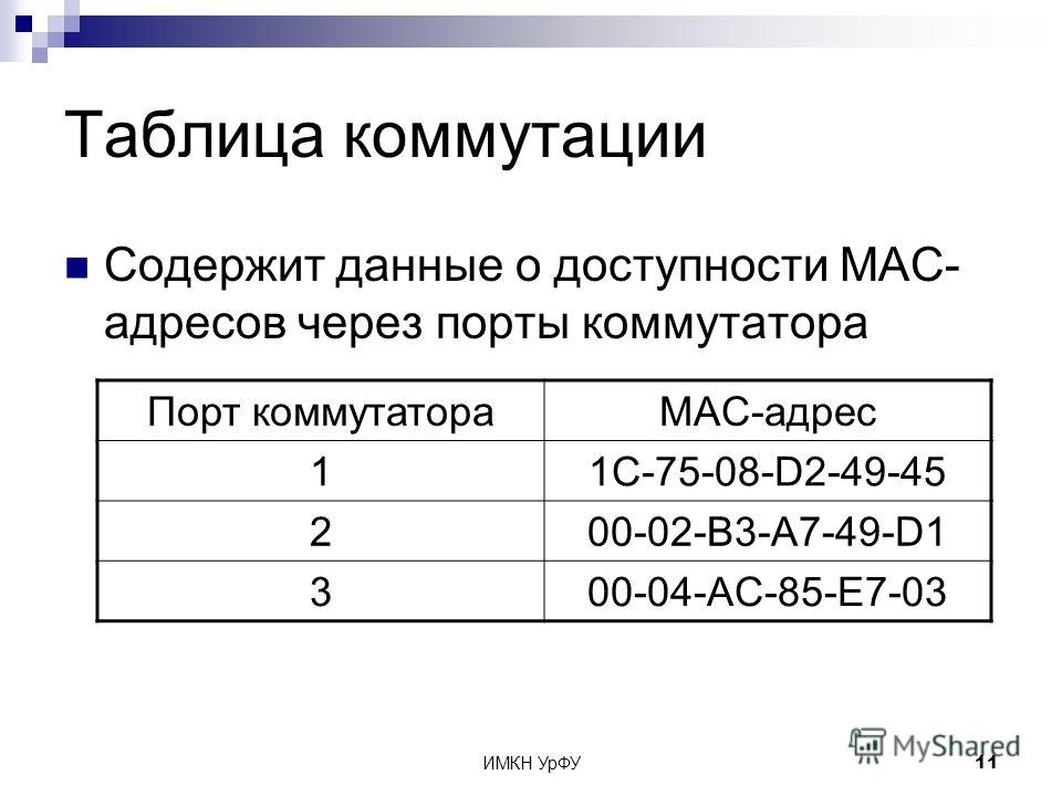 ИМКН УрФУ11 Таблица коммутации Содержит данные о доступности MAC- адресов через порты коммутатора Порт коммутатораMAC-адрес 11C-75-08-D2-49-45 200-02-B3-A7-49-D1 300-04-AC-85-E7-03
