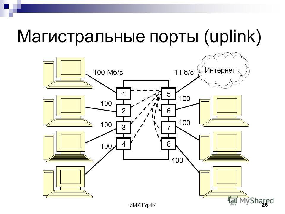 ИМКН УрФУ26 Магистральные порты (uplink) 1 2 3 4 5 6 7 8 Интернет 100 Мб/с 100 1 Гб/с