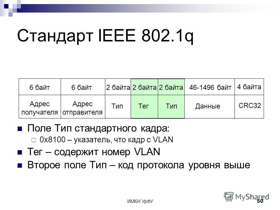 ИМКН УрФУ50 Тип Стандарт IEEE 802.1q Адрес отправителя 6 байт Адрес получателя 6 байт2 байта 4 байта CRC32 46-1496 байт ДанныеТип 2 байта Тег Поле Тип стандартного кадра : 0x8100 – указатель, что кадр с VLAN Тег – содержит номер VLAN Второе поле Тип