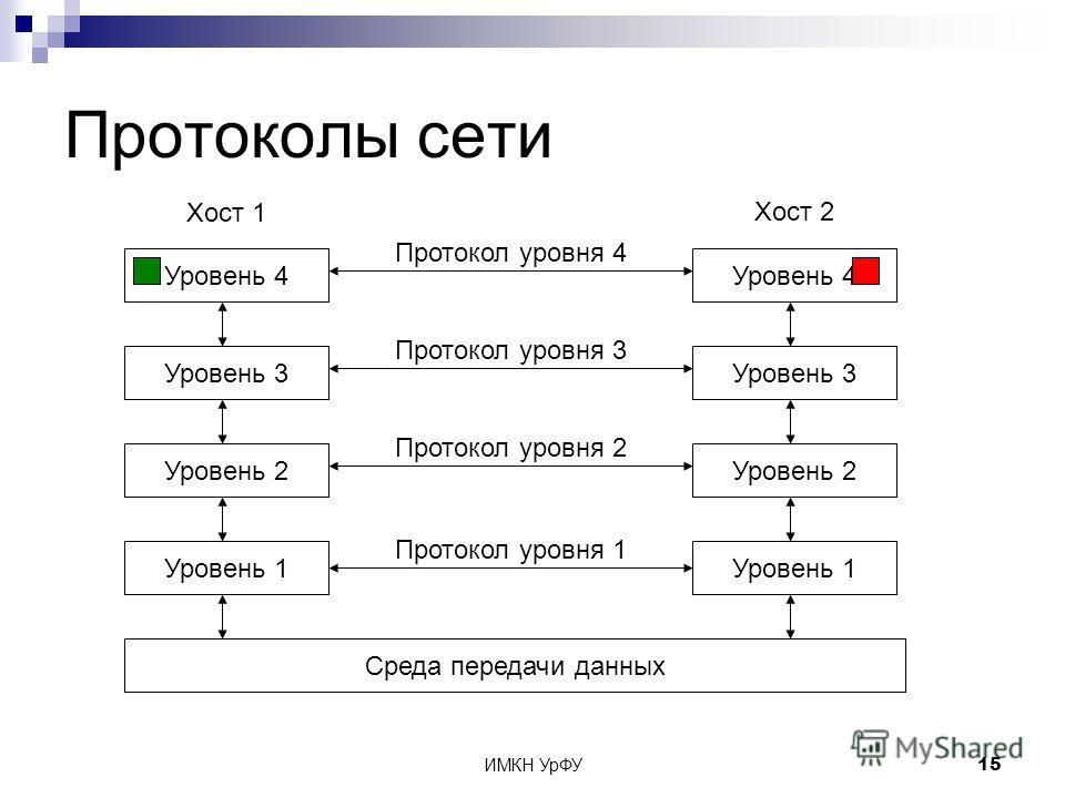 ИМКН УрФУ15 Протоколы сети Уровень 4 Уровень 3 Уровень 2 Уровень 1 Среда передачи данных Уровень 4 Уровень 3 Уровень 2 Уровень 1 Хост 1 Хост 2 Протокол уровня 1 Протокол уровня 2 Протокол уровня 3 Протокол уровня 4