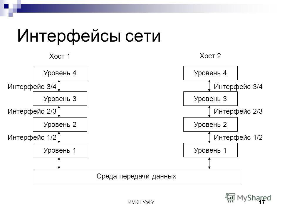 ИМКН УрФУ17 Интерфейсы сети Уровень 4 Уровень 3 Уровень 2 Уровень 1 Среда передачи данных Уровень 4 Уровень 3 Уровень 2 Уровень 1 Хост 1 Хост 2 Интерфейс 3/4 Интерфейс 2/3 Интерфейс 1/2 Интерфейс 3/4 Интерфейс 2/3 Интерфейс 1/2