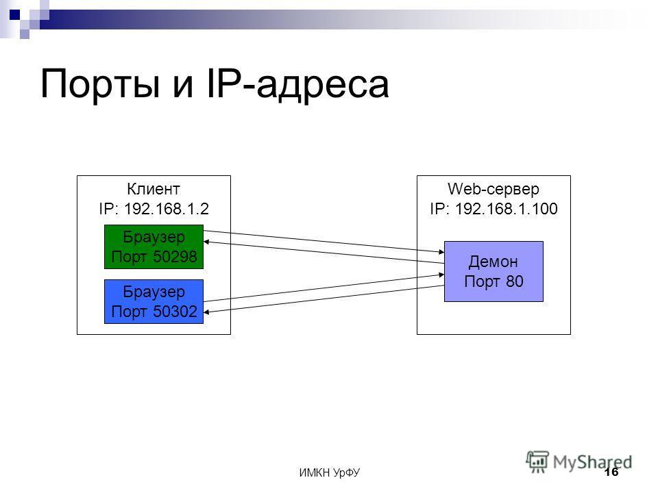 ИМКН УрФУ16 Порты и IP-адреса Web-сервер IP: 192.168.1.100 Клиент IP: 192.168.1.2 Демон Порт 80 Браузер Порт 50298 Браузер Порт 50302