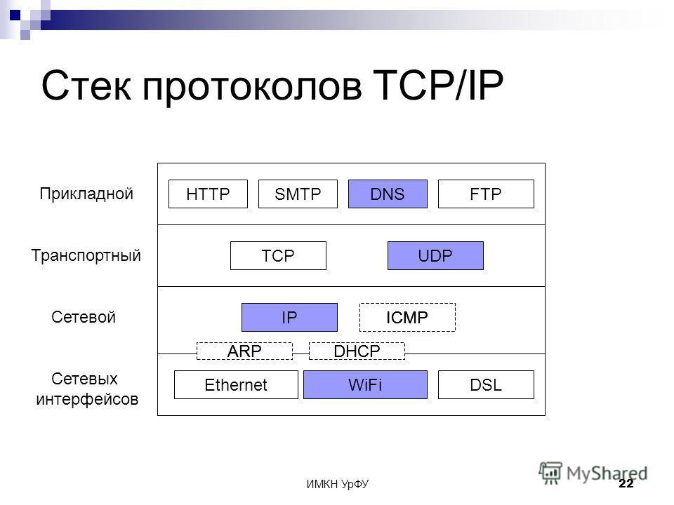 ИМКН УрФУ22 Стек протоколов TCP/IP Сетевых интерфейсов Сетевой Транспортный Прикладной EthernetWiFiDSL IP TCPUDP HTTPSMTPDNSFTP ICMP ARPDHCP ICMP DHCPARP ICMP DHCP