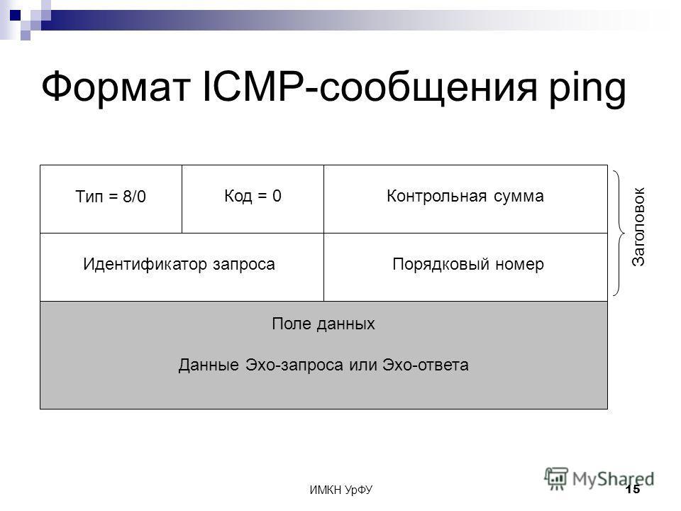 ИМКН УрФУ15 Формат ICMP-сообщения ping Заголовок Тип = 8/0 Код = 0Контрольная сумма Поле данных Данные Эхо-запроса или Эхо-ответа Идентификатор запросаПорядковый номер