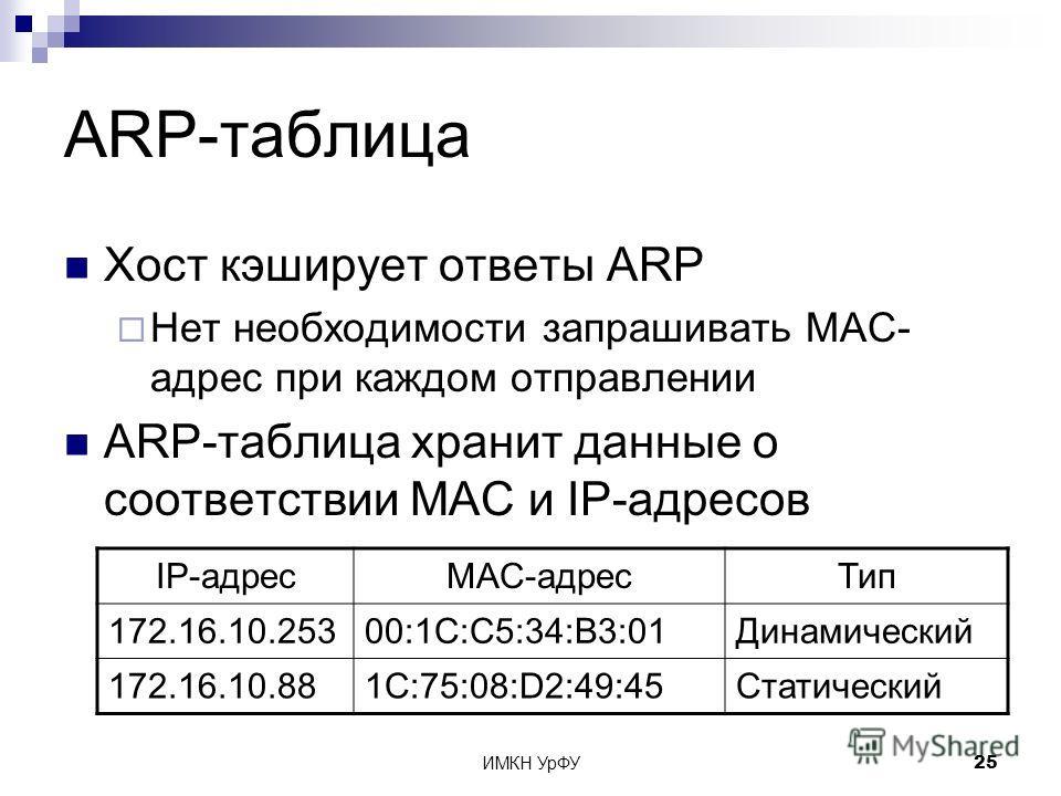 ИМКН УрФУ25 ARP-таблица Хост кэширует ответы ARP Нет необходимости запрашивать MAC- адрес при каждом отправлении ARP-таблица хранит данные о соответствии MAC и IP-адресов IP-адресMAC-адресТип 172.16.10.25300:1С:С5:34:В3:01Динамический 172.16.10.881C: