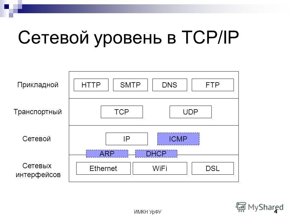 ИМКН УрФУ4 Сетевой уровень в TCP/IP Сетевых интерфейсов Сетевой Транспортный Прикладной EthernetWiFiDSL IP TCPUDP HTTPSMTPDNSFTP ICMP ARPDHCP ICMP DHCPARP ICMP DHCP