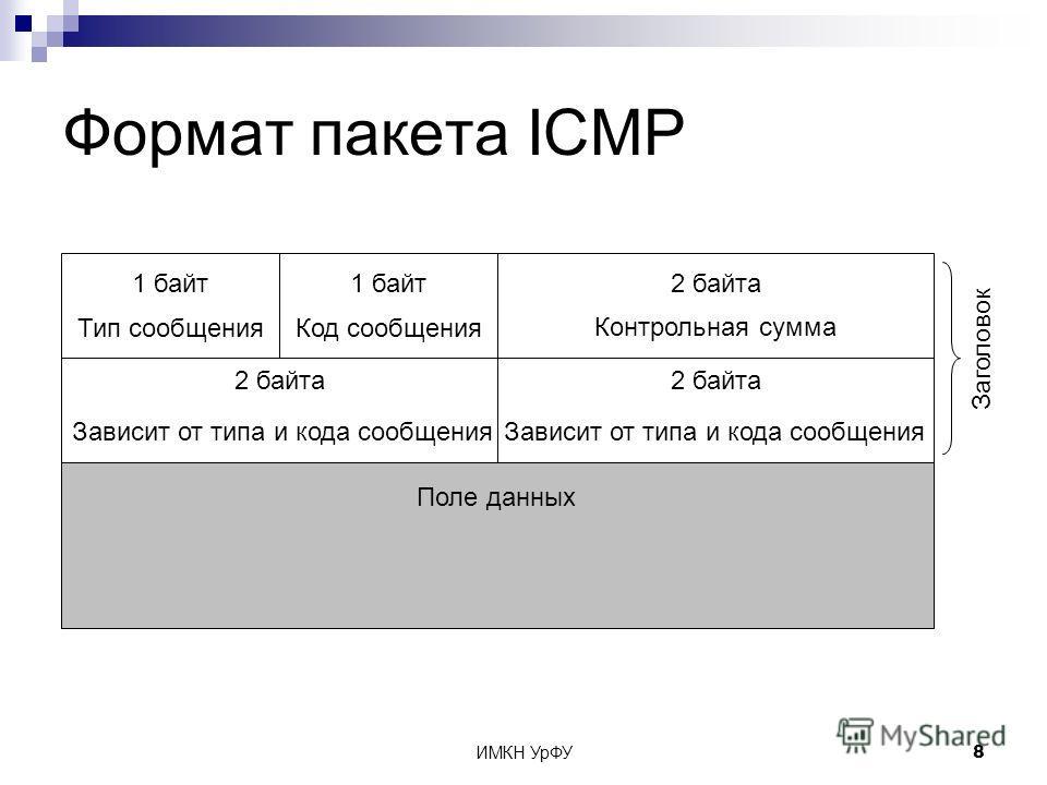 ИМКН УрФУ8 Формат пакета ICMP Заголовок 1 байт 2 байта Тип сообщенияКод сообщения Контрольная сумма Поле данных Зависит от типа и кода сообщения 2 байта