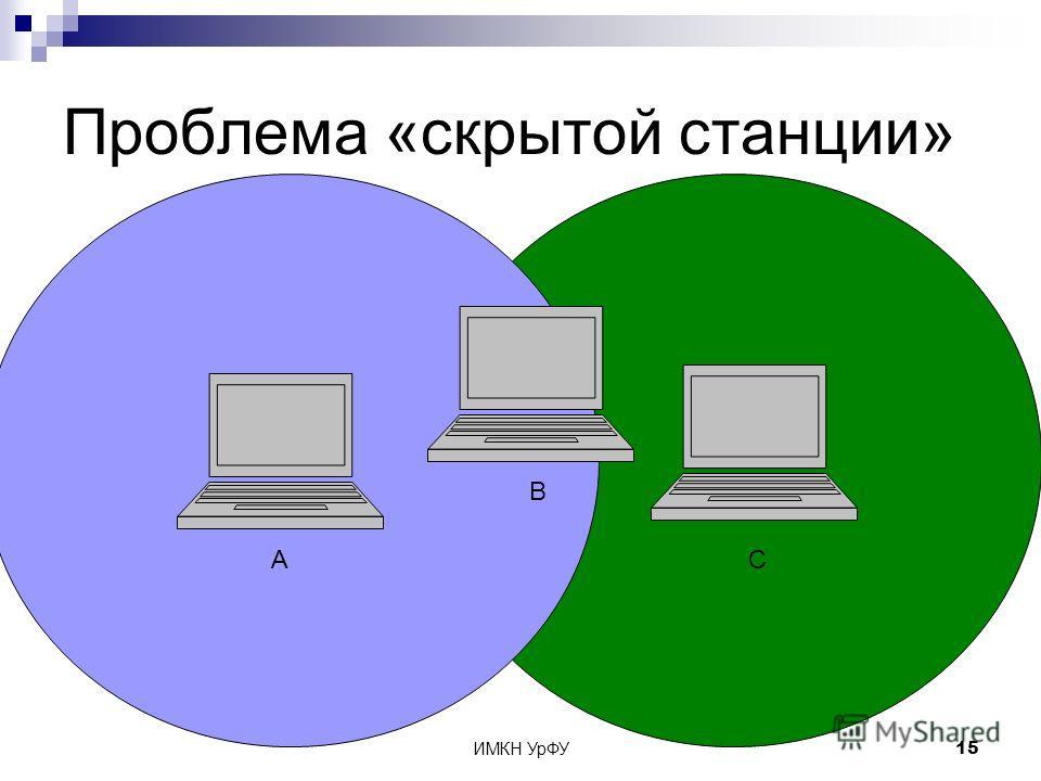 ИМКН УрФУ15 Проблема «скрытой станции» A B C