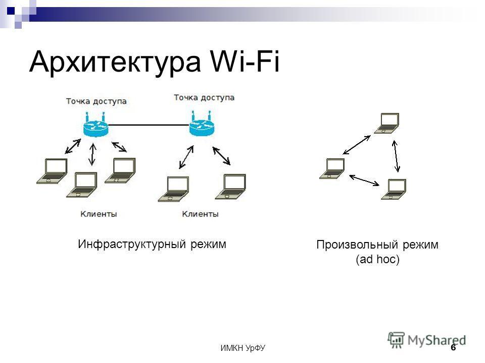 ИМКН УрФУ6 Архитектура Wi-Fi Инфраструктурный режим Произвольный режим (ad hoc)