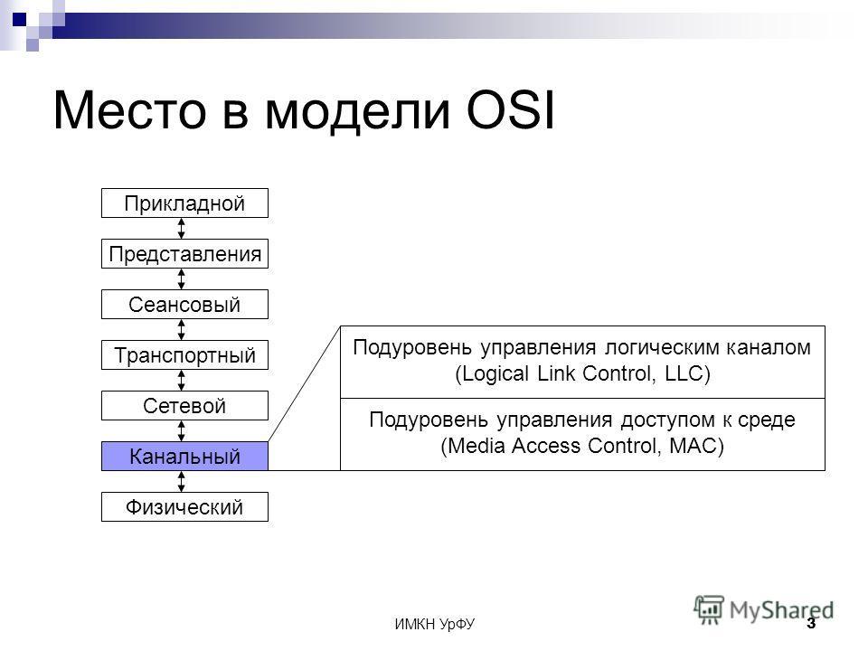 ИМКН УрФУ3 Место в модели OSI Физический Канальный Сетевой Транспортный Сеансовый Представления Прикладной Подуровень управления логическим каналом (Logical Link Control, LLC) Подуровень управления доступом к среде (Media Access Control, MAC)