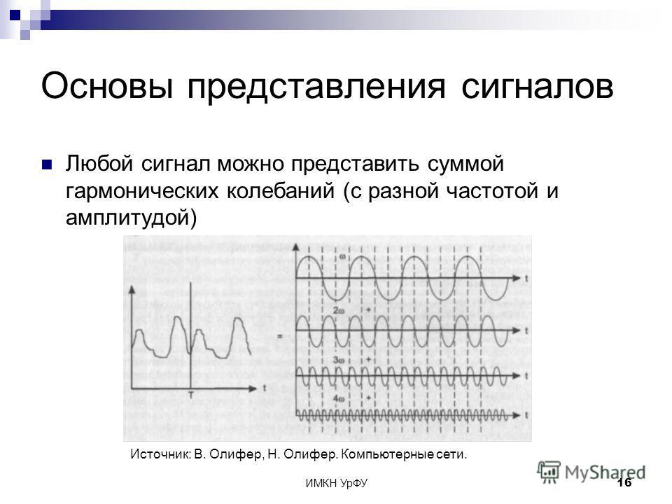 ИМКН УрФУ16 Основы представления сигналов Любой сигнал можно представить суммой гармонических колебаний (с разной частотой и амплитудой) Источник: В. Олифер, Н. Олифер. Компьютерные сети.