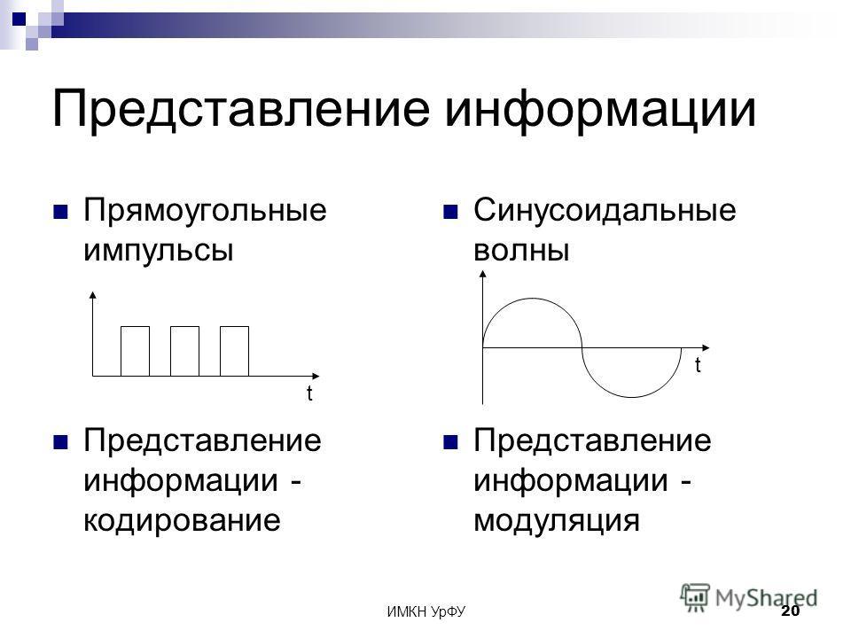 ИМКН УрФУ20 Представление информации Прямоугольные импульсы Представление информации - кодирование Синусоидальные волны Представление информации - модуляция t t