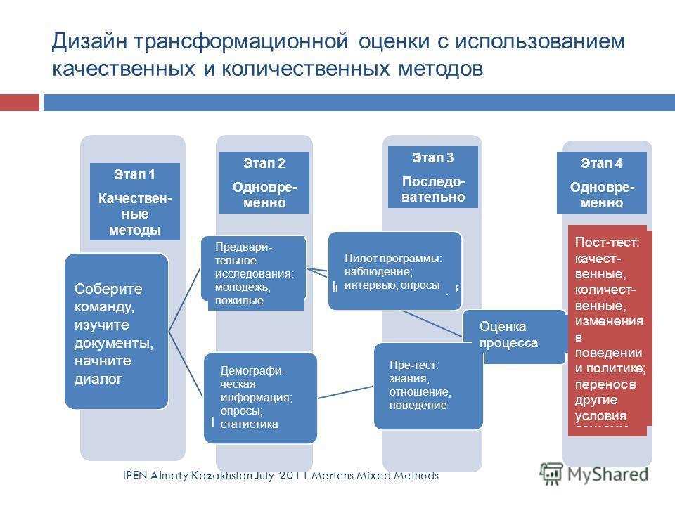 Дизайн трансформационной оценки с использованием качественных и количественных методов IPEN Almaty Kazakhstan July 2011 Mertens Mixed Methods Stage 4 Concurrent Stage 3 Sequential Stage 2 Concurrent Stage 1 Qual Assemble team; read documents; engage