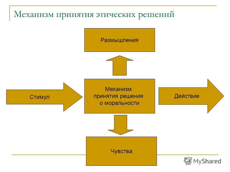 Механизм принятия этических решений Стимул Механизм принятия решения о моральности Размышления Чувства Действие