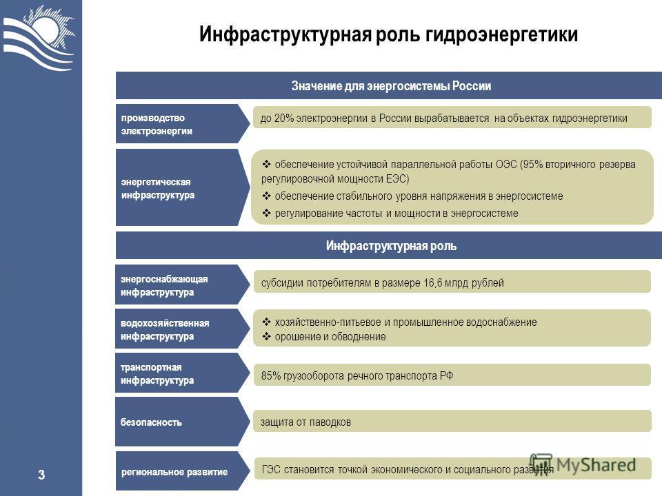 3 Инфраструктурная роль гидроэнергетики Значение для энергосистемы России до 20% электроэнергии в России вырабатывается на объектах гидроэнергетики производство электроэнергии энергетическая инфраструктура обеспечение устойчивой параллельной работы О