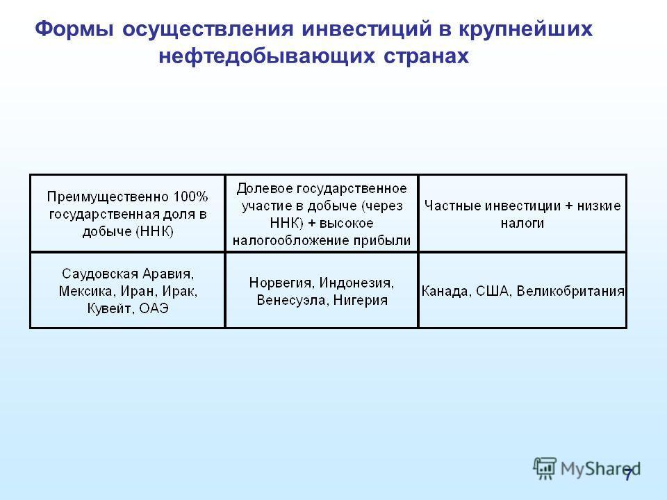 7 Формы осуществления инвестиций в крупнейших нефтедобывающих странах