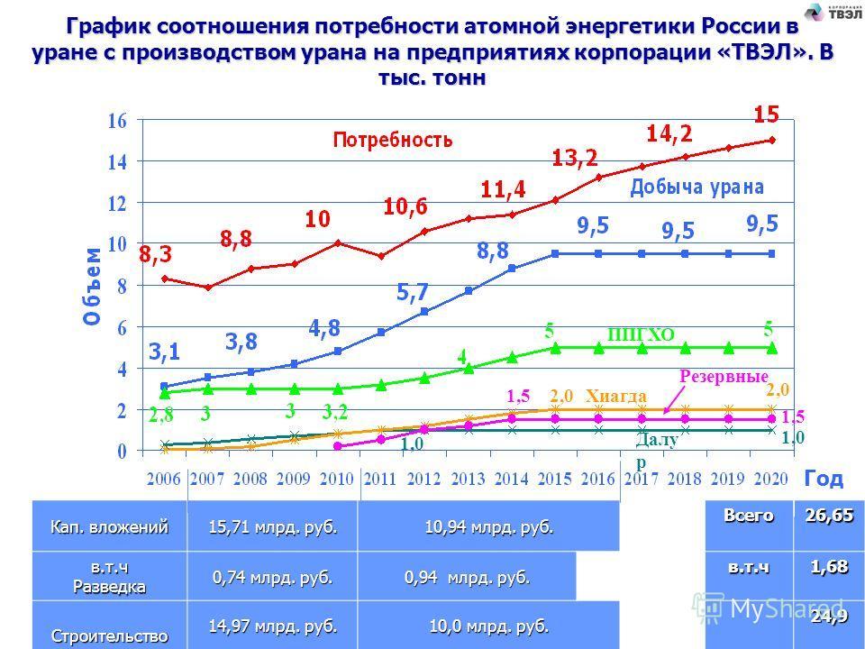 График соотношения потребности атомной энергетики России в уране с производством урана на предприятиях корпорации «ТВЭЛ». В тыс. тонн Год ППГХО Хиагда Далу р Резервные Кап. вложений 15,71 млрд. руб. 10,94 млрд. руб. Всего26,65 в.т.ч Разведка 0,74 млр