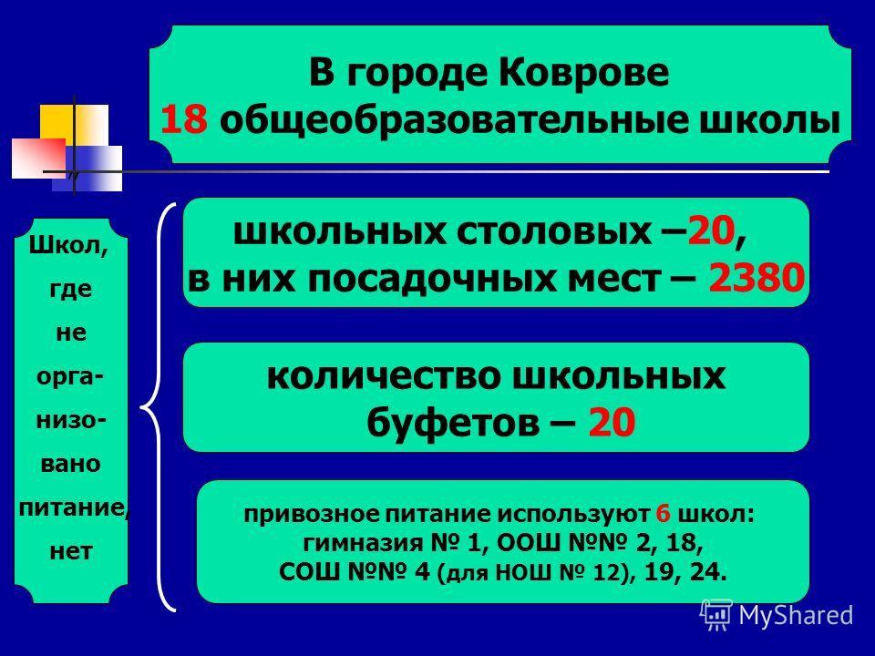 ,, В городе Коврове 18 общеобразовательные школы школьных столовых –20, в них посадочных мест – 2380 количество школьных буфетов – 20 привозное питание используют 6 школ: гимназия 1, ООШ 2, 18, СОШ 4 (для НОШ 12), 19, 24. Школ, где не орга- низо- ван