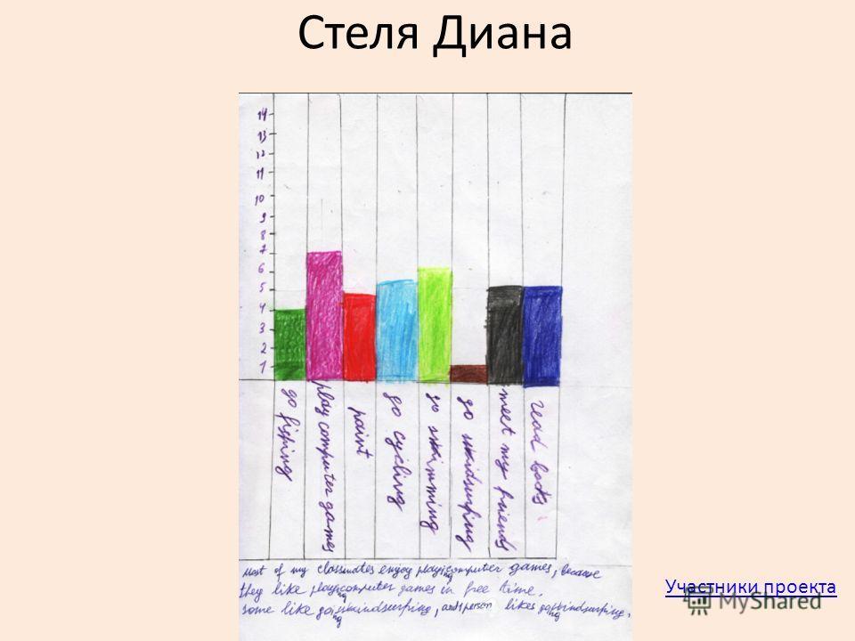 Стеля Диана Участники проекта