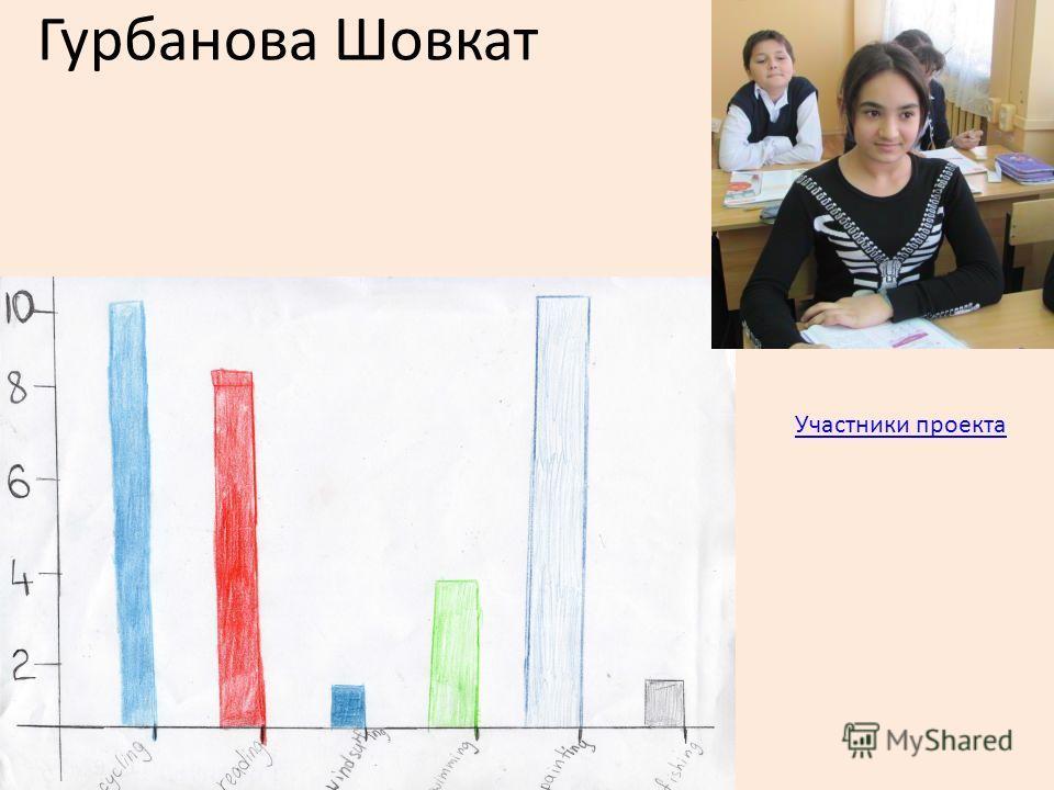 Гурбанова Шовкат Участники проекта