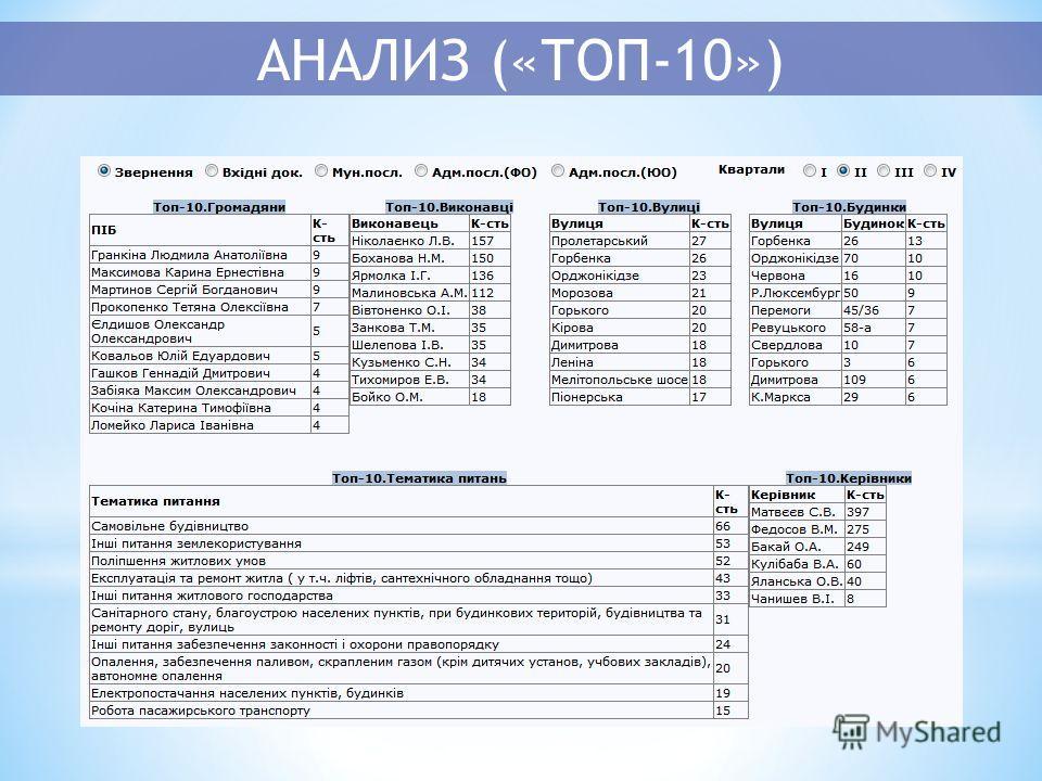 АНАЛИЗ («ТОП-10»)