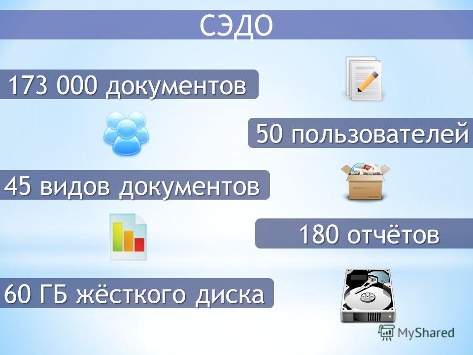 СЭДО 173 000 документов 50 пользователей 45 видов документов 180 отчётов 60 ГБ жёсткого диска