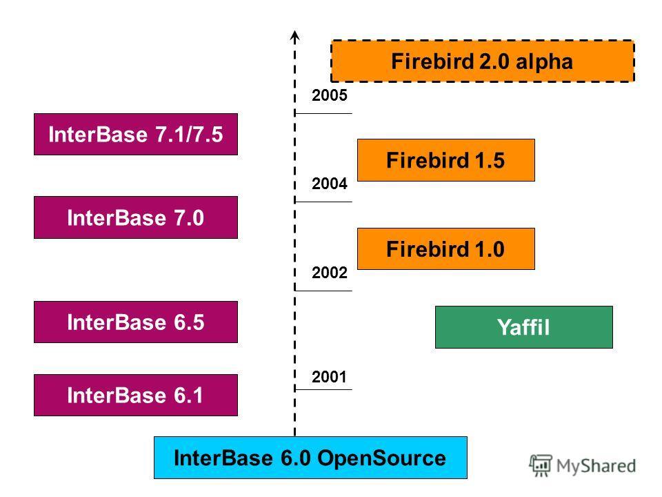 InterBase 6.1 InterBase 6.0 OpenSource InterBase 6.5 InterBase 7.0 InterBase 7.1/7.5 Firebird 1.0 Firebird 1.5 Firebird 2.0 alpha Yaffil 2001 2002 2004 2005