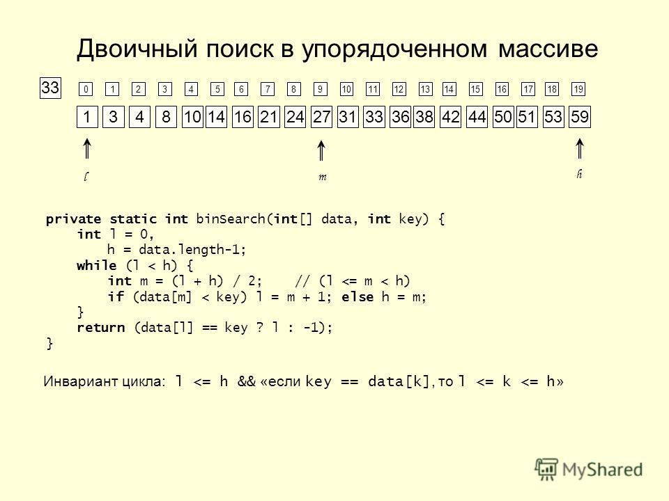 Двоичный поиск в упорядоченном массиве 123456789101112131415161718190 134810141621242731333638424450515359 l hm 33 private static int binSearch(int[] data, int key) { int l = 0, h = data.length-1; while (l < h) { int m = (l + h) / 2; // (l