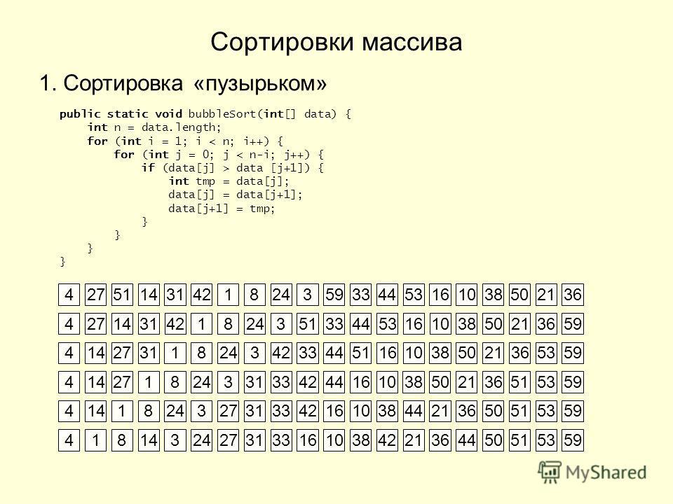 Сортировки массива 1. Сортировка «пузырьком» public static void bubbleSort(int[] data) { int n = data.length; for (int i = 1; i < n; i++) { for (int j = 0; j < n-i; j++) { if (data[j] > data [j+1]) { int tmp = data[j]; data[j] = data[j+1]; data[j+1]