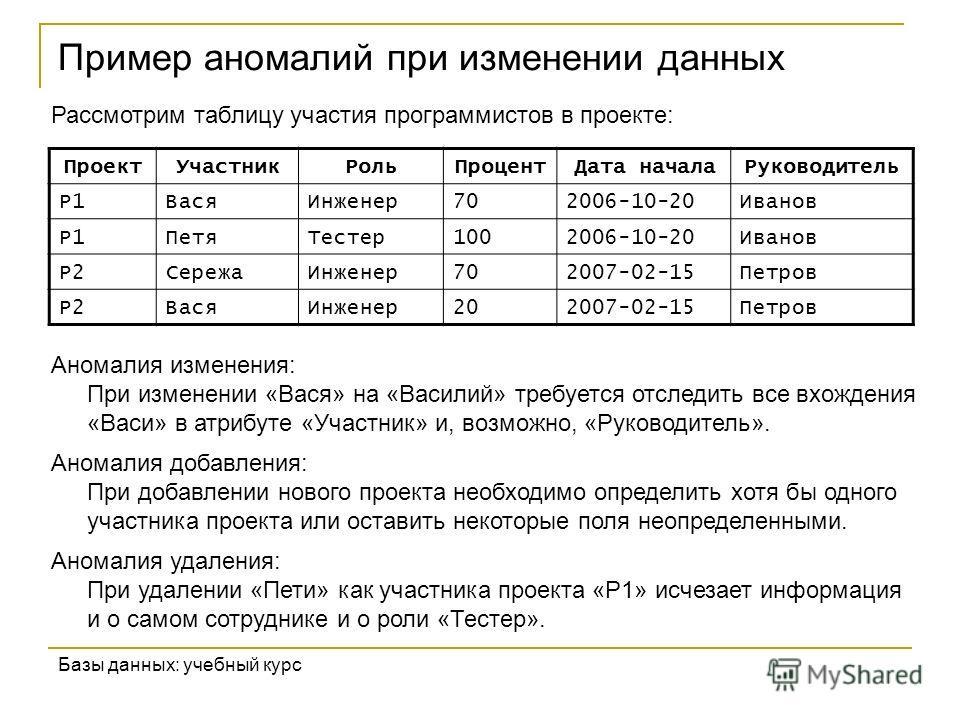 Пример аномалий при изменении данных Базы данных: учебный курс Рассмотрим таблицу участия программистов в проекте: ПроектУчастникРольПроцентДата началаРуководитель P1ВасяИнженер702006-10-20Иванов P1ПетяТестер1002006-10-20Иванов P2СережаИнженер702007-