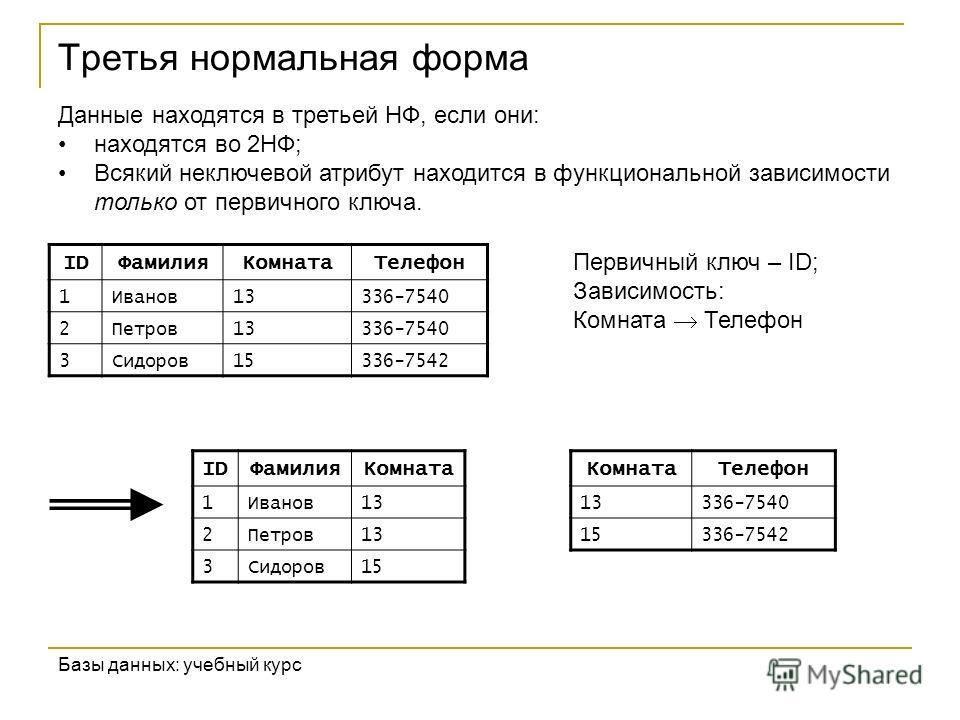Третья нормальная форма Базы данных: учебный курс IDФамилияКомнатаТелефон 1Иванов13336-7540 2Петров13336-7540 3Сидоров15336-7542 IDФамилияКомната 1Иванов13 2Петров13 3Сидоров15 Данные находятся в третьей НФ, если они: находятся во 2НФ; Всякий неключе