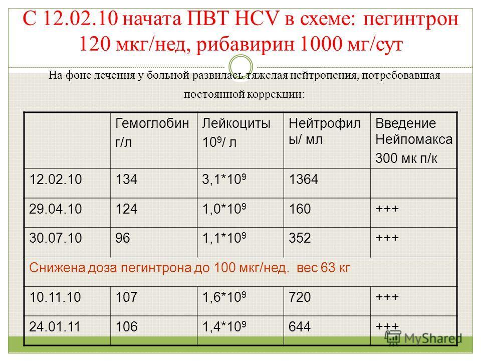 На фоне лечения у больной развилась тяжелая нейтропения, потребовавшая постоянной коррекции: Гемоглобин г/л Лейкоциты 10 9 / л Нейтрофил ы/ мл Введение Нейпомакса 300 мк п/к 12.02.101343,1*10 9 1364 29.04.101241,0*10 9 160+++ 30.07.10961,1*10 9 352++