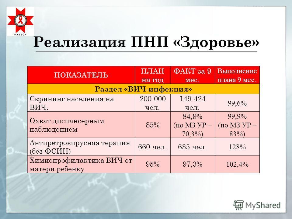 Реализация ПНП «Здоровье» ПОКАЗАТЕЛЬ ПЛАН на год ФАКТ за 9 мес. Выполнение плана 9 мес. Раздел «ВИЧ-инфекция» Скрининг населения на ВИЧ. 200 000 чел. 149 424 чел. 99,6% Охват диспансерным наблюдением 85% 84,9% (по МЗ УР – 70,3%) 99,9% (по МЗ УР – 83%