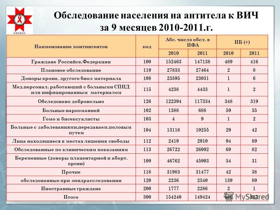 Обследование населения на антитела к ВИЧ за 9 месяцев 2010-2011.г. Наименование контингентовкод Абс. число обсл. в ИФА ИБ (+) 2010201120102011 Граждане Российск.Федерации100152463147138489416 Плановое обследование119278332746428 Доноры крови, другого