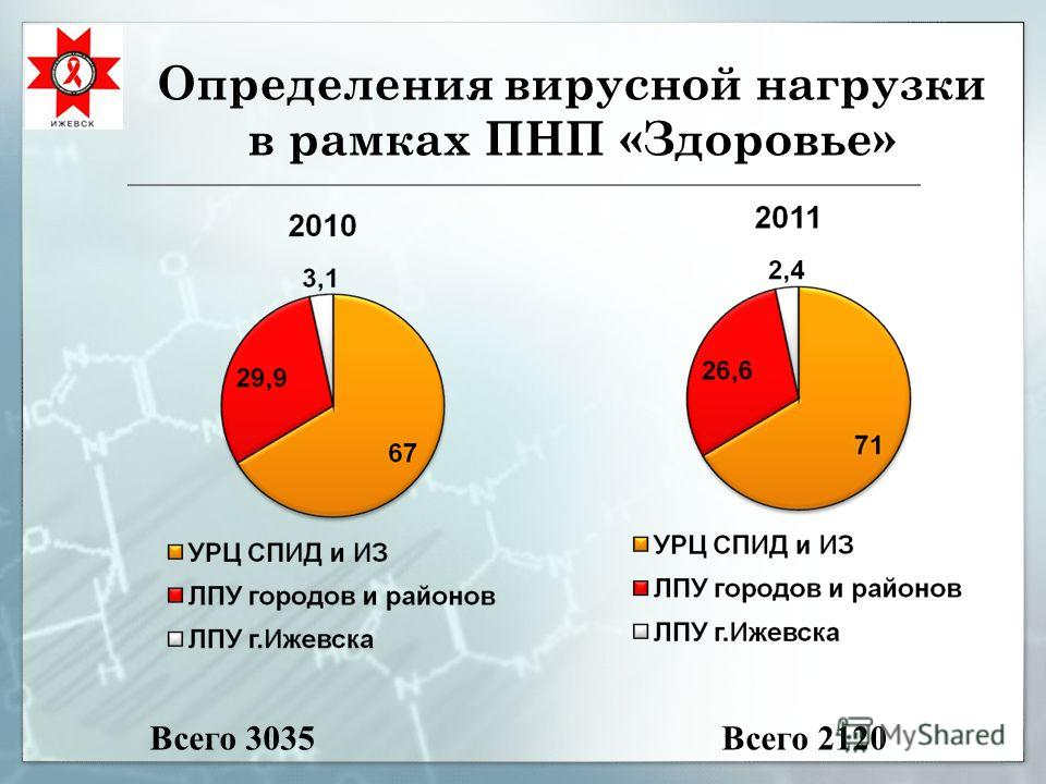 Определения вирусной нагрузки в рамках ПНП «Здоровье» Всего 3035Всего 2120