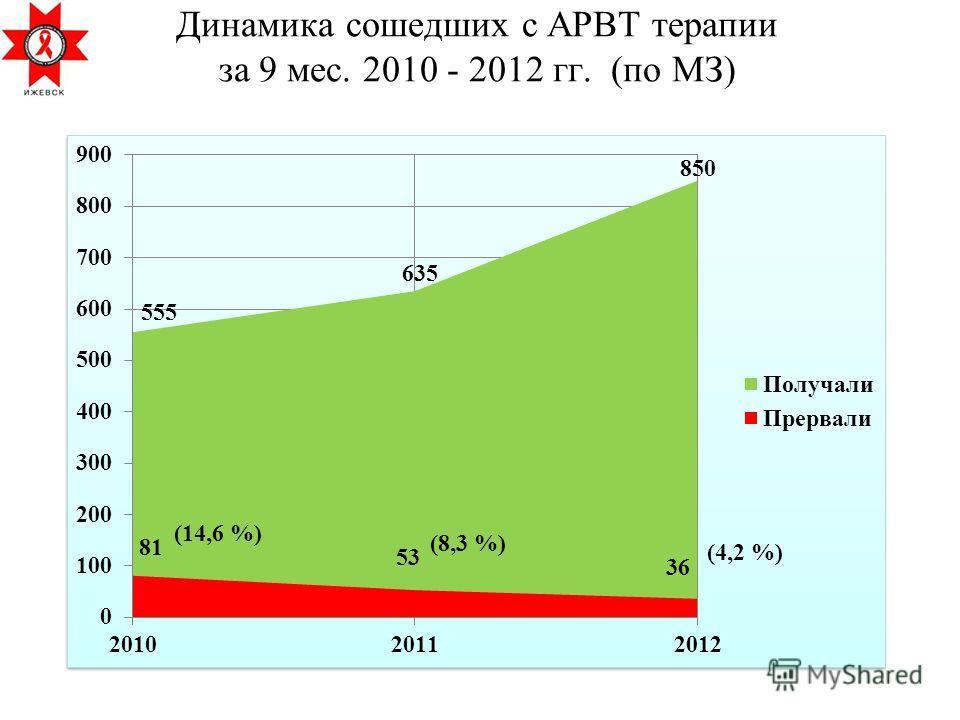 Динамика сошедших с АРВТ терапии за 9 мес. 2010 - 2012 гг. (по МЗ) (14,6 %) (8,3 %) (4,2 %)
