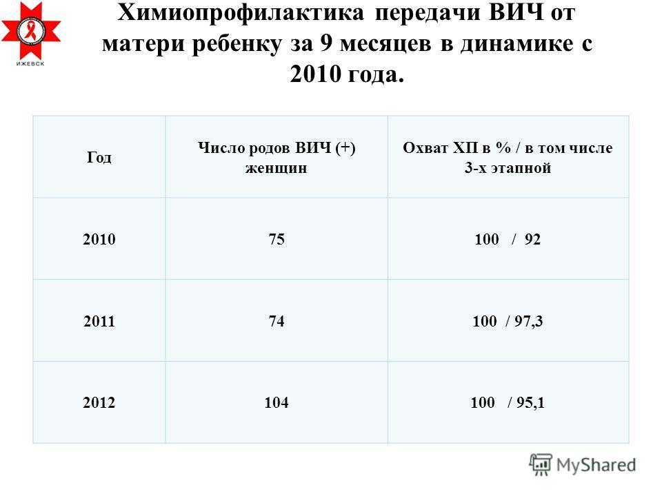 Химиопрофилактика передачи ВИЧ от матери ребенку за 9 месяцев в динамике с 2010 года. Год Число родов ВИЧ (+) женщин Охват ХП в % / в том числе 3-х этапной 201075100 / 92 201174100 / 97,3 2012104100 / 95,1