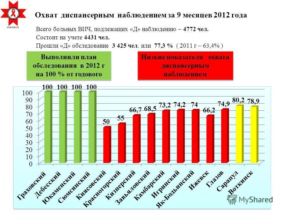 Охват диспансерным наблюдением за 9 месяцев 2012 года Всего больных ВИЧ, подлежащих «Д» наблюдению – 4772 чел. Состоит на учете 4431 чел. Прошли «Д» обследование 3 425 чел. или 77,3 % ( 2011 г – 63,4% ) Выполнили план обследования в 2012 г на 100 % о
