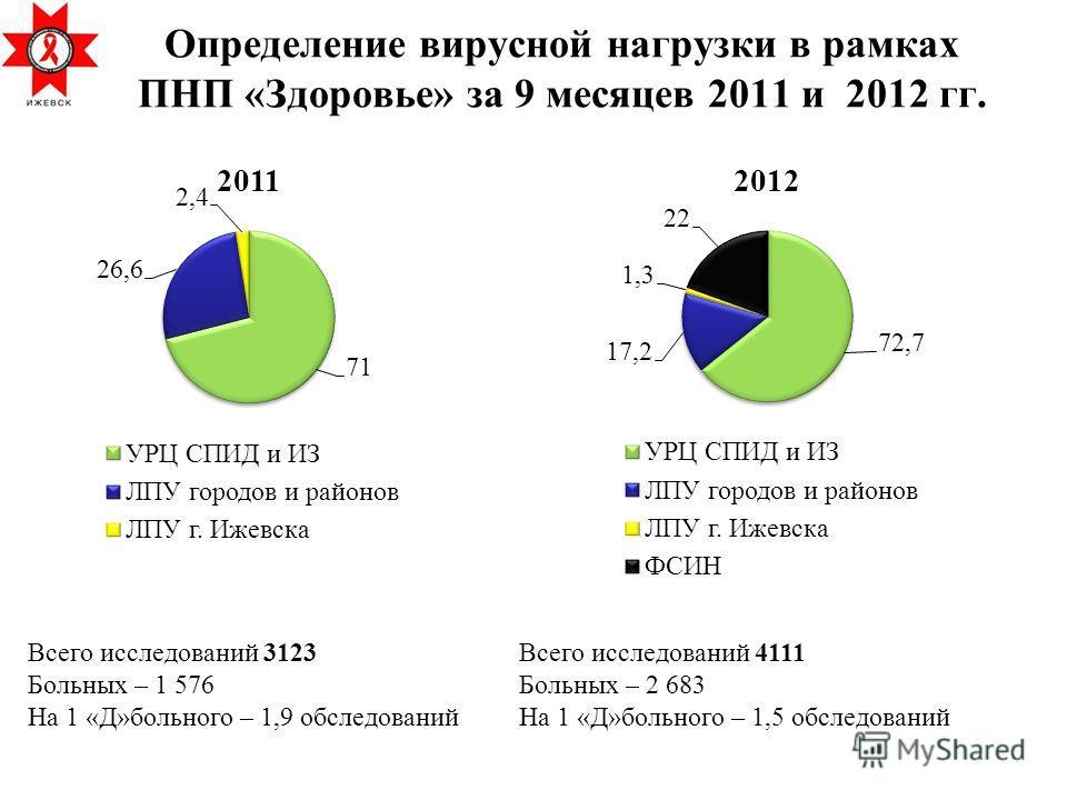 Определение вирусной нагрузки в рамках ПНП «Здоровье» за 9 месяцев 2011 и 2012 гг. Всего исследований 4111 Больных – 2 683 На 1 «Д»больного – 1,5 обследований Всего исследований 3123 Больных – 1 576 На 1 «Д»больного – 1,9 обследований