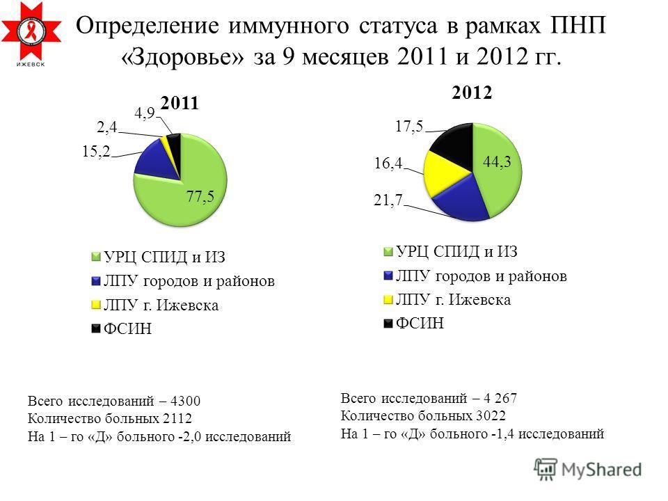 Определение иммунного статуса в рамках ПНП «Здоровье» за 9 месяцев 2011 и 2012 гг. Всего исследований – 4 267 Количество больных 3022 На 1 – го «Д» больного -1,4 исследований Всего исследований – 4300 Количество больных 2112 На 1 – го «Д» больного -2