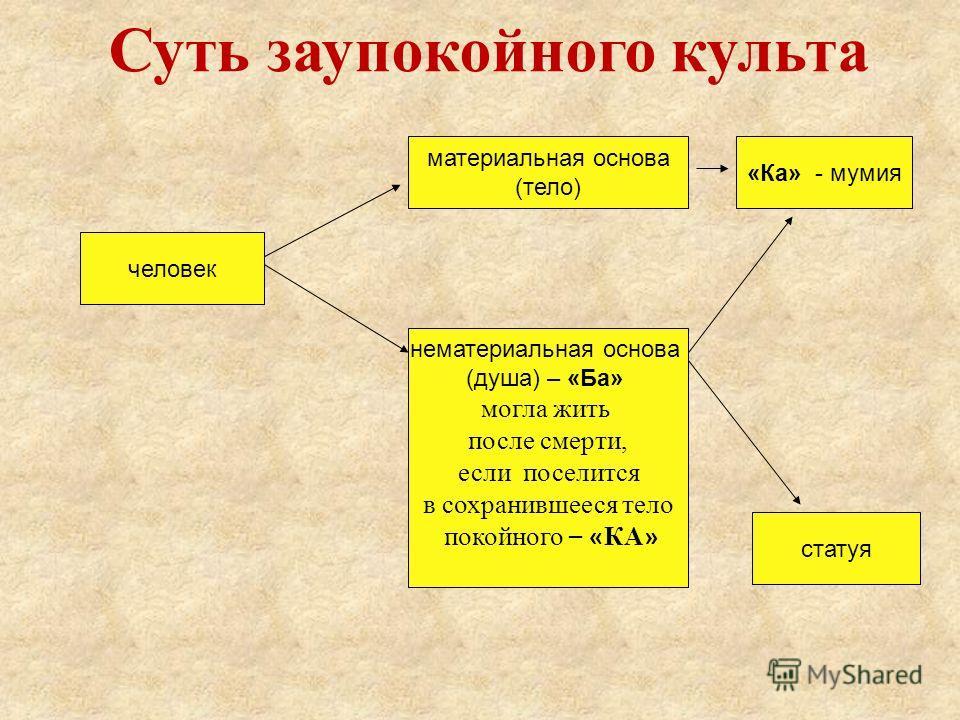 человек материальная основа (тело) нематериальная основа (душа) – «Ба» могла жить после смерти, если поселится в сохранившееся тело покойного – « КА » «Ка» - мумия статуя Суть заупокойного культа