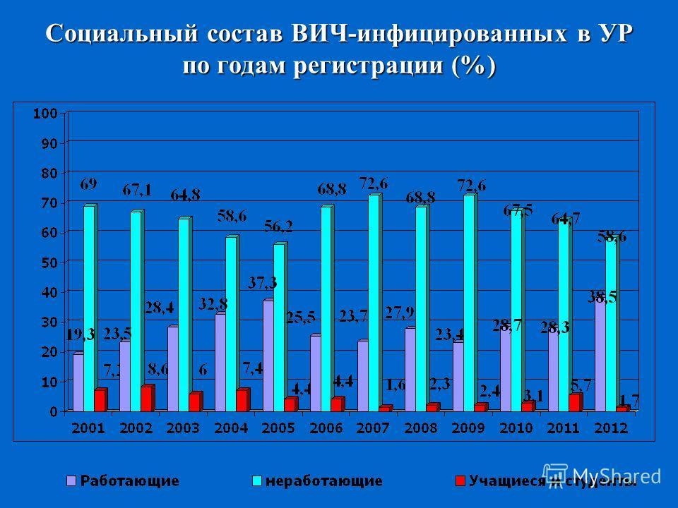 Социальный состав ВИЧ-инфицированных в УР по годам регистрации (%)