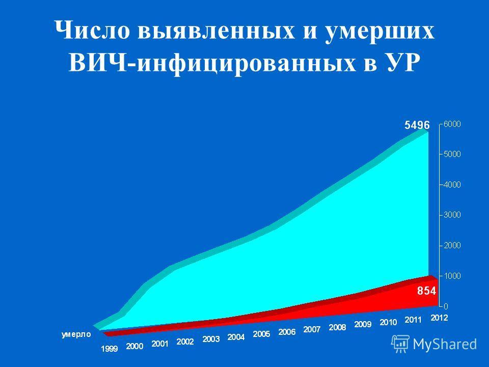 Число выявленных и умерших ВИЧ-инфицированных в УР