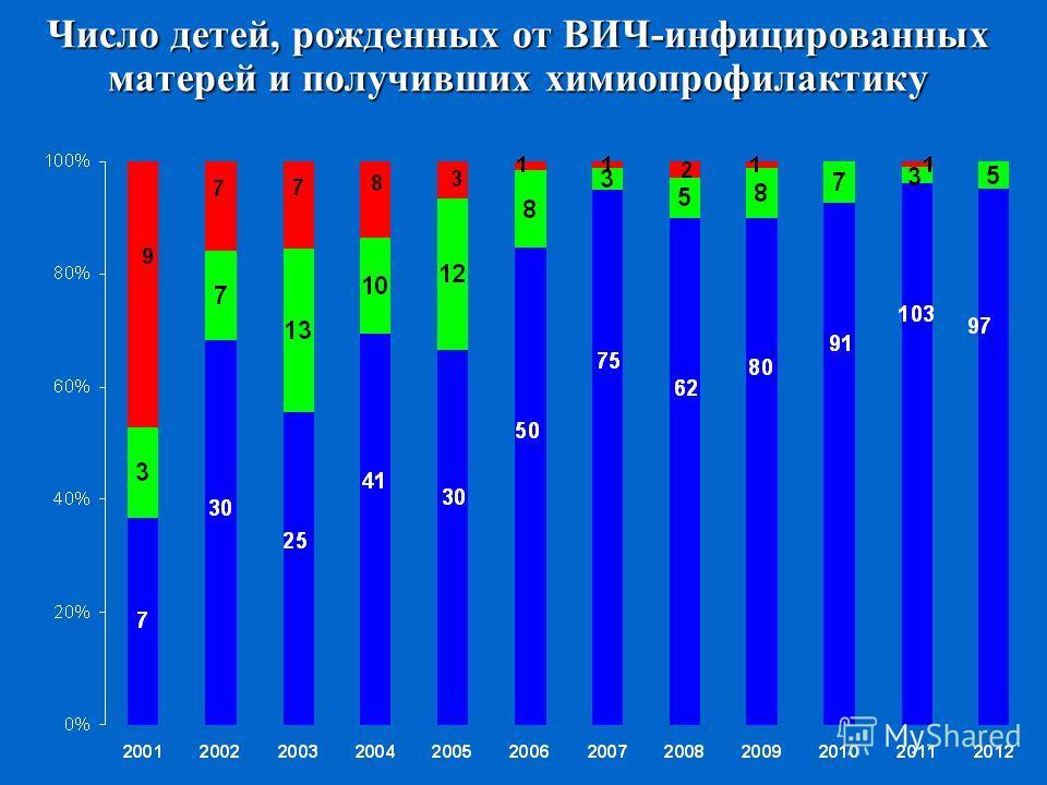 Число детей, рожденных от ВИЧ-инфицированных матерей и получивших химиопрофилактику
