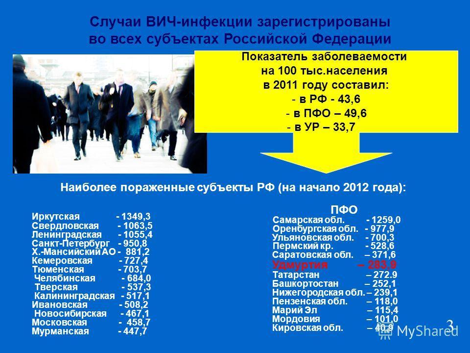 Показатель заболеваемости на 100 тыс.населения в 2011 году составил: - в РФ - 43,6 - в ПФО – 49,6 - в УР – 33,7 Иркутская - 1349,3 Свердловская - 1063,5 Ленинградская - 1055,4 Санкт-Петербург - 950,8 Х.-Мансийский АО - 881,2 Кемеровская - 727,4 Тюмен
