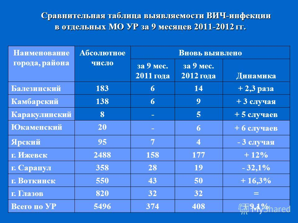 Сравнительная таблица выявляемости ВИЧ-инфекции в отдельных МО УР за 9 месяцев 2011-2012 гг. Наименование города, района Абсолютное число Вновь выявлено за 9 мес. 2011 года за 9 мес. 2012 года Динамика Балезинский183 614+ 2,3 раза Камбарский138 69+ 3